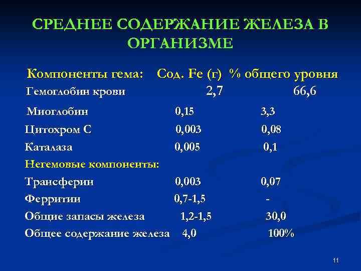 СРЕДНЕЕ СОДЕРЖАНИЕ ЖЕЛЕЗА В ОРГАНИЗМЕ Компоненты гема: Сод. Fe (г) % общего уровня Гемоглобин