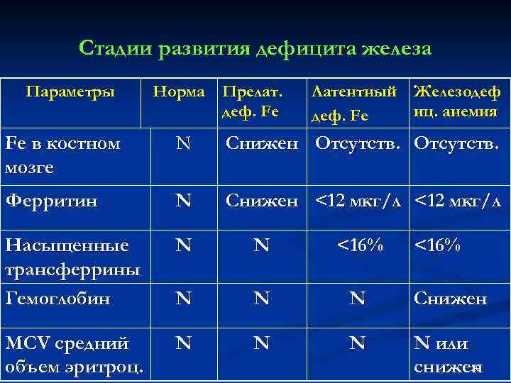 Стадии развития дефицита железа Параметры Норма Прелат. деф. Fe Латентный Железодеф иц. анемия деф.