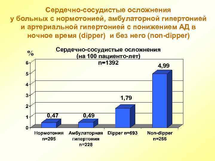 Эффективность лозартана у больных артериальной гипертонией ...