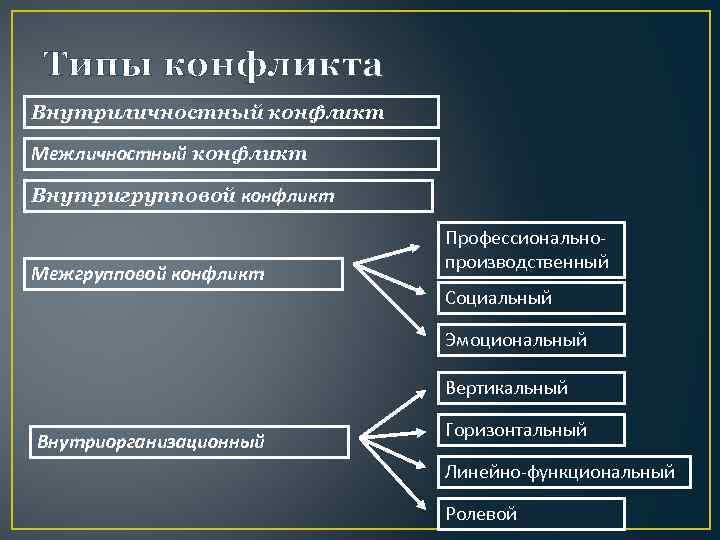 Типы конфликта Внутриличностный конфликт Межличностный конфликт Внутригрупповой конфликт Межгрупповой конфликт Профессиональнопроизводственный Социальный Эмоциональный Вертикальный