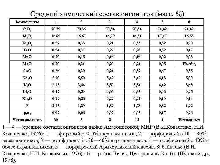 Средний химический состав онгонитов (масс. %) Компоненты 1 2 3 4 5 6 Si.