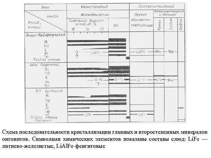 Схема последовательности кристаллизации главных и второстепенных минералов онгонитов. Символами химических элементов показаны составы слюд: