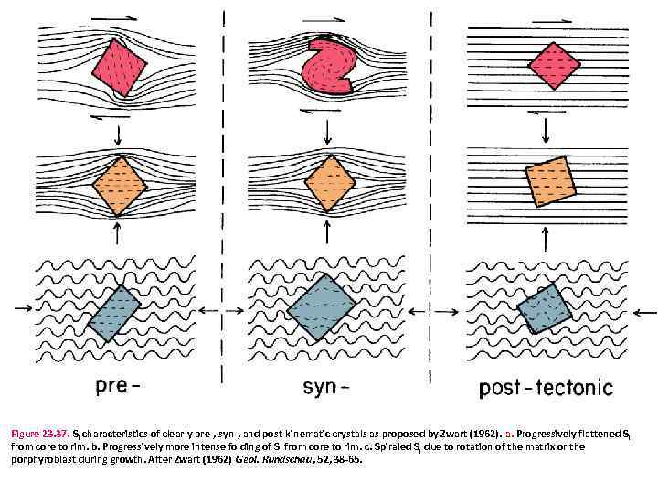 Figure 23. 37. Si characteristics of clearly pre-, syn-, and post-kinematic crystals as proposed