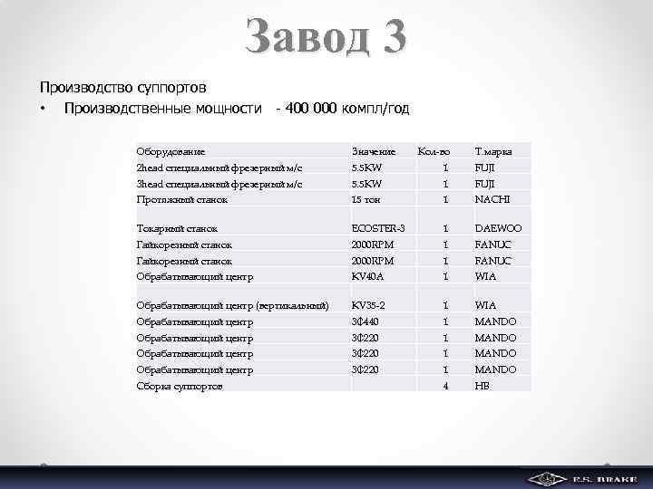 Завод 3 Производство суппортов • Производственные мощности - 400 000 компл/год Оборудование Значение Кол-во