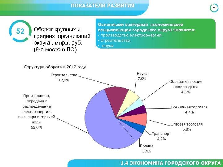 ПОКАЗАТЕЛИ РАЗВИТИЯ 52 Оборот крупных и средних организаций округа , млрд. руб. (9 -е