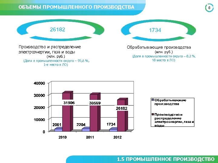 ОБЪЕМЫ ПРОМЫШЛЕННОГО ПРОИЗВОДСТВА 26182 Производство и распределение электроэнергии, газа и воды (млн. руб. )