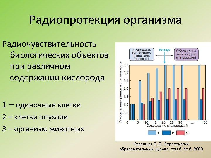 Радиопротекция организма Радиочувствительность биологических объектов при различном содержании кислорода 1 – одиночные клетки 2