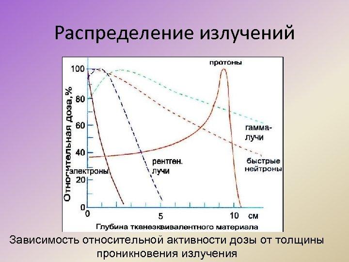 Распределение излучений Зависимость относительной активности дозы от толщины проникновения излучения