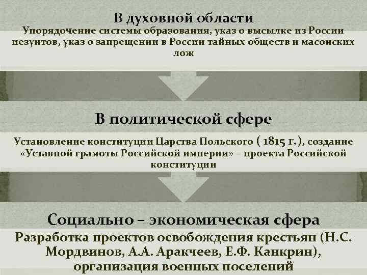 В духовной области Упорядочение системы образования, указ о высылке из России иезуитов, указ о