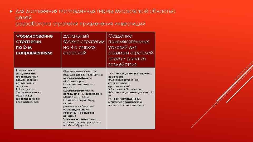 Для достижения поставленных перед Московской областью целей разработана стратегия привлечения инвестиций Формирование стратегии