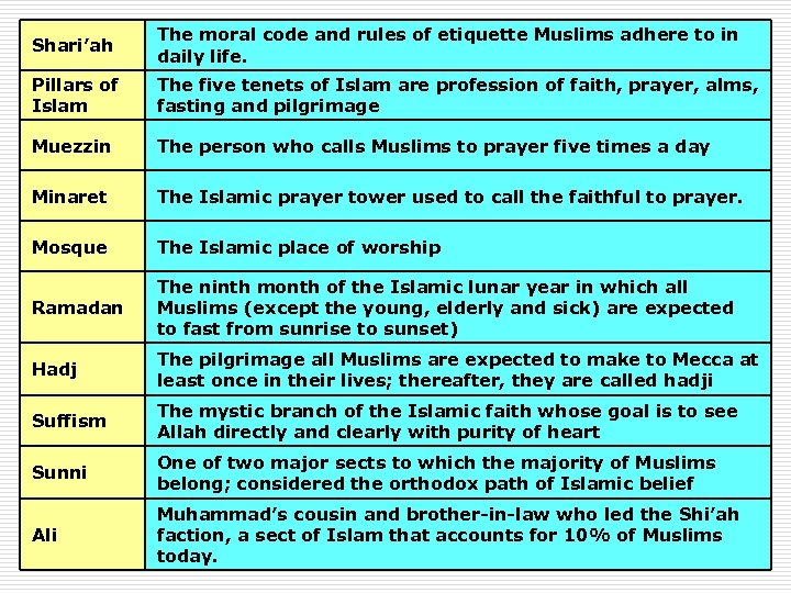 Shari'ah The moral code and rules of etiquette Muslims adhere to in daily life.