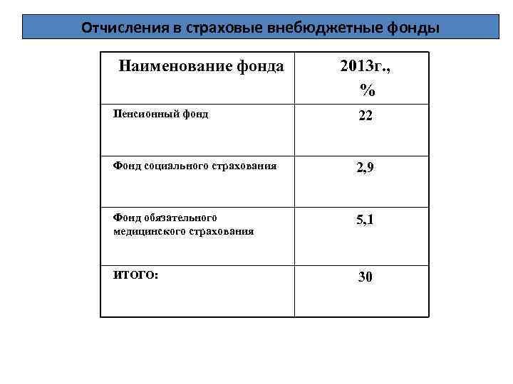 Фонды налог в государственные шпаргалка внебюджетные