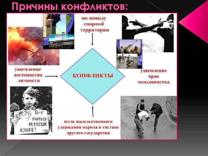 Причины конфликтов:
