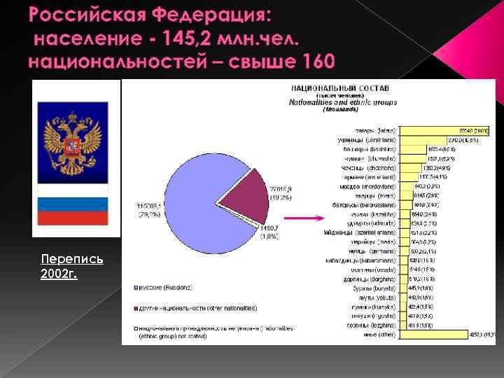 Российская Федерация: население - 145, 2 млн. чел. национальностей – свыше 160 Перепись 2002