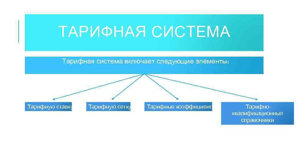 ТАРИФНАЯ СИСТЕМА Тарифная система включает следующие элементы: Тарифную ставку Тарифную сетку Тарифные коэффициенты Тарифноквалификационные