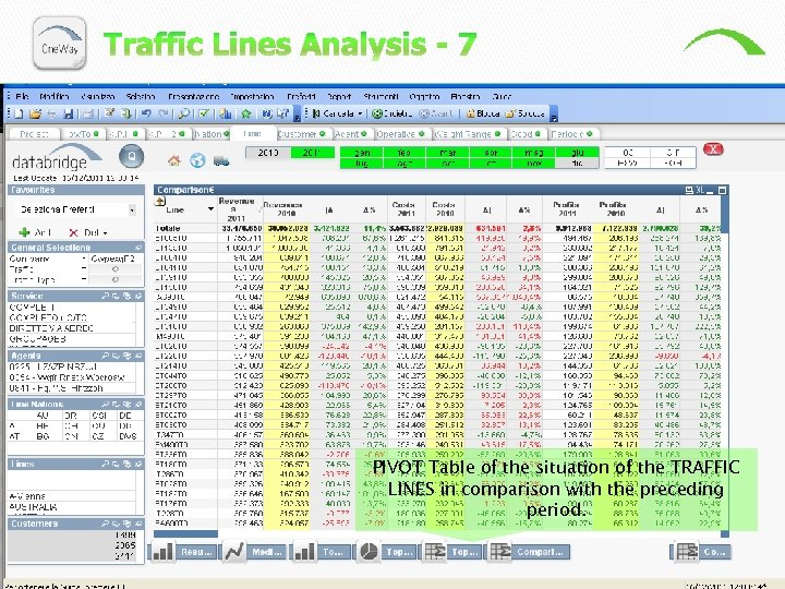 PIVOT Table of the situation of the TRAFFIC LINES in comparison with the preceding