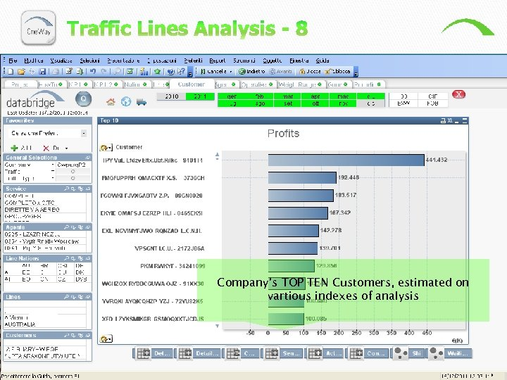 Company's TOP TEN Customers, estimated on vartious indexes of analysis