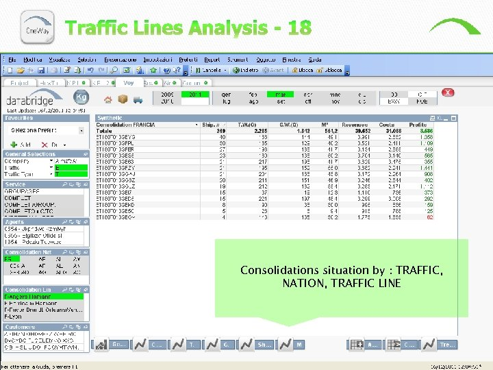 Consolidations situation by : TRAFFIC, NATION, TRAFFIC LINE