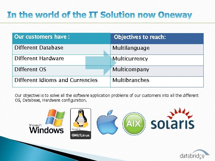 Our customers have : Objectives to reach: Different Database Multilanguage Different Hardware Multicurrency Different