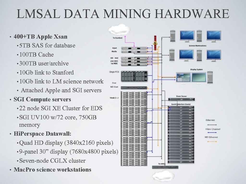 LMSAL DATA MINING HARDWARE • 400+TB Apple Xsan • 5 TB SAS for database