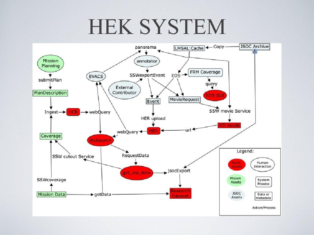 HEK SYSTEM