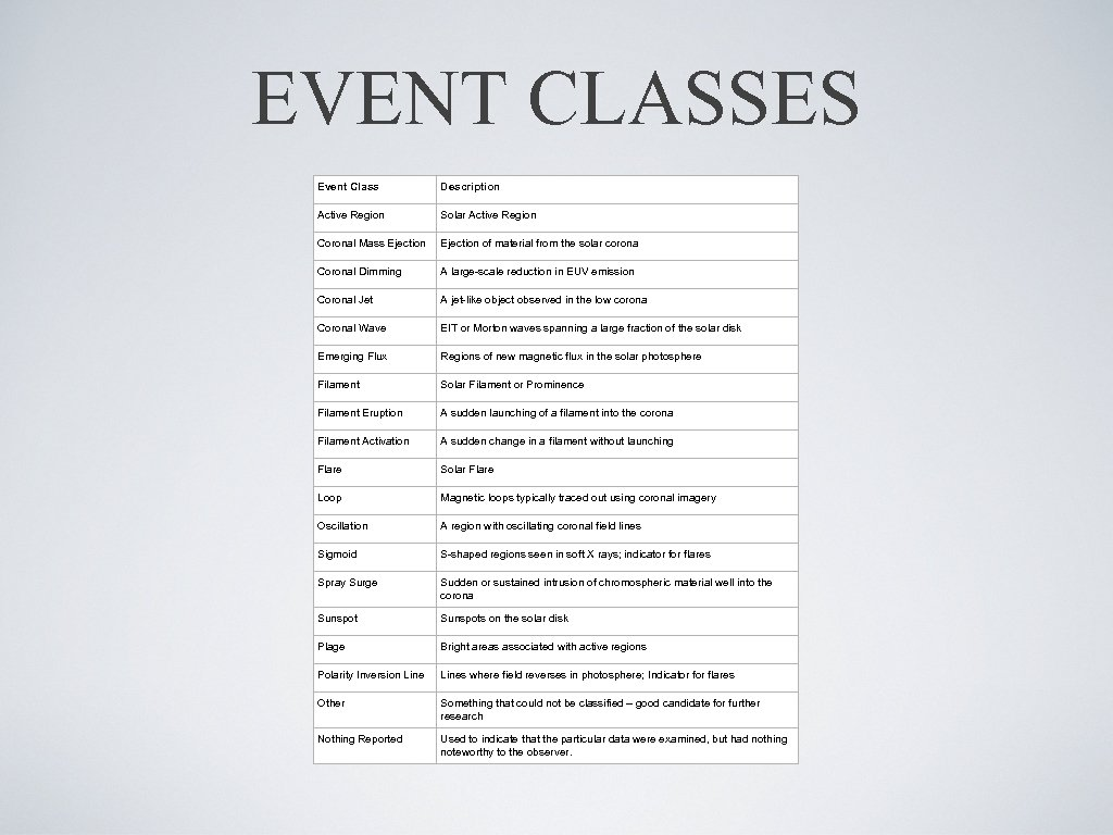 EVENT CLASSES Event Class Description Active Region Solar Active Region Coronal Mass Ejection of