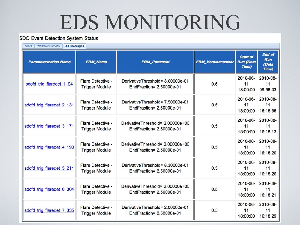 EDS MONITORING