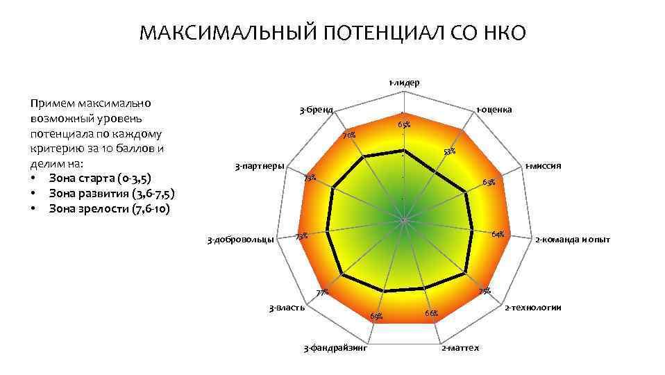 МАКСИМАЛЬНЫЙ ПОТЕНЦИАЛ СО НКО 1 -лидер 12 Примем максимально возможный уровень потенциала по каждому