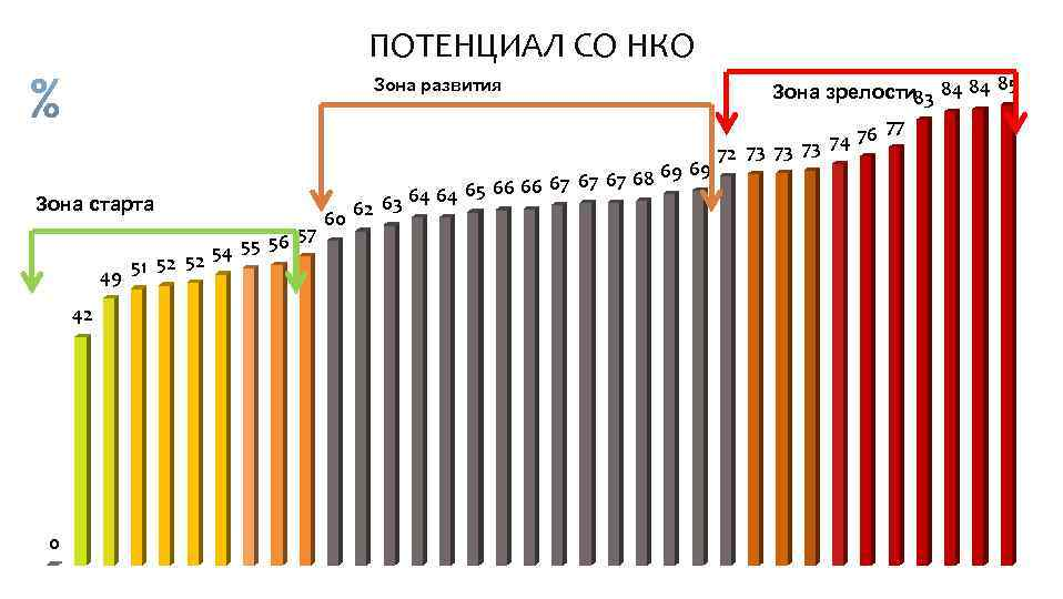 ПОТЕНЦИАЛ СО НКО Зона развития Зона старта 57 55 56 54 51 52 52