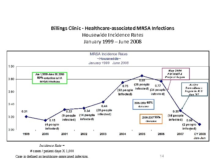 Billings Clinic - Healthcare-associated MRSA Infections Housewide Incidence Rates January 1999 – June 2008