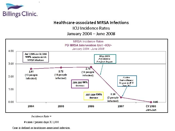 Healthcare-associated MRSA Infections ICU Incidence Rates January 2004 – June 2008 Incidence Rate =