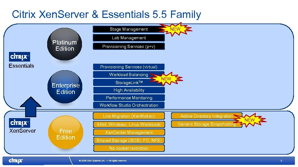 Citrix Xen. Server & Essentials 5. 5 Family NEW Stage Management Lab Management Platinum