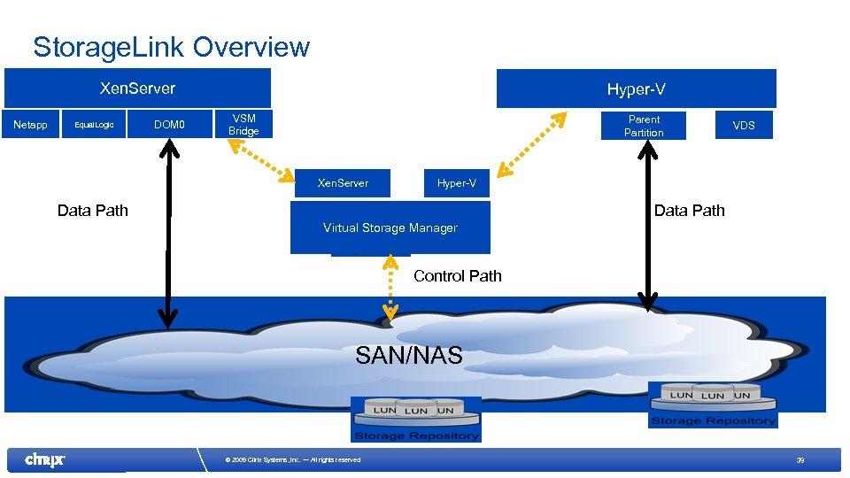 Storage. Link Overview Xen. Server Netapp Equal. Logic DOM 0 Hyper-V VSM Bridge Parent