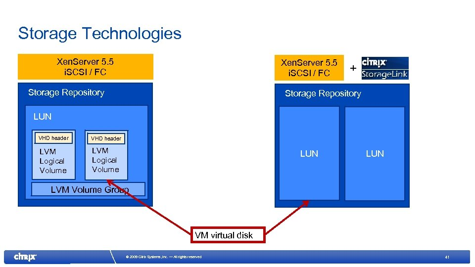 Storage Technologies Xen. Server 5. 5 i. SCSI / FC Storage Repository + Storage