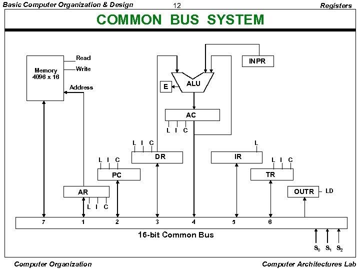 Basic Computer Organization & Design 12 Registers COMMON BUS SYSTEM Read Memory 4096 x