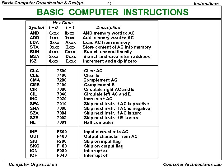 Basic Computer Organization & Design 15 Instructions BASIC COMPUTER INSTRUCTIONS Hex Code I=0 I=1