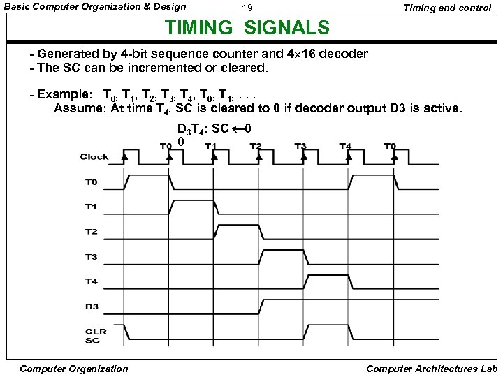 Basic Computer Organization & Design 19 Timing and control TIMING SIGNALS - Generated by