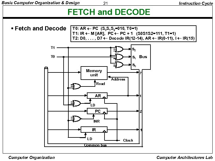 Basic Computer Organization & Design 21 Instruction Cycle FETCH and DECODE • Fetch and