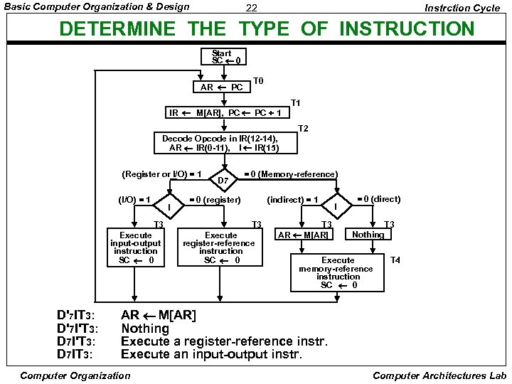 Basic Computer Organization & Design 22 Instrction Cycle DETERMINE THE TYPE OF INSTRUCTION Start