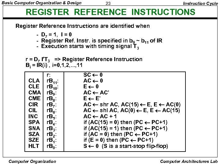 Basic Computer Organization & Design 23 Instruction Cycle REGISTER REFERENCE INSTRUCTIONS Register Reference Instructions