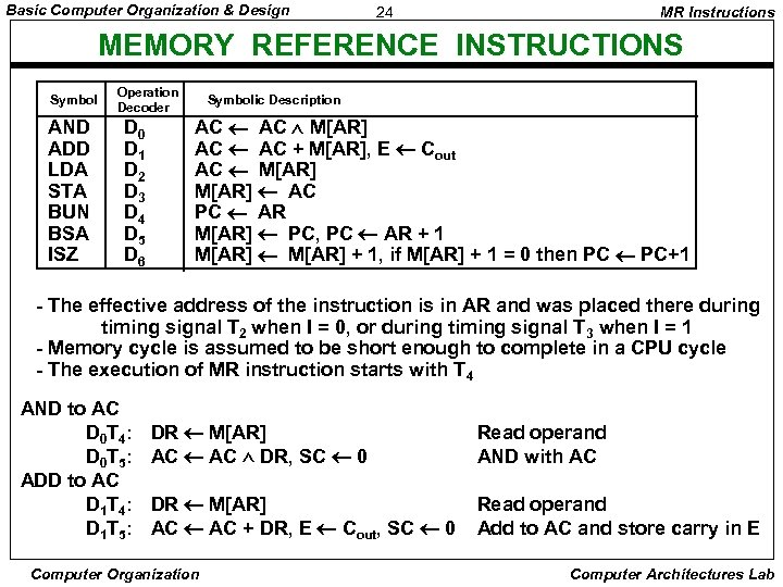 Basic Computer Organization & Design 24 MR Instructions MEMORY REFERENCE INSTRUCTIONS Symbol AND ADD