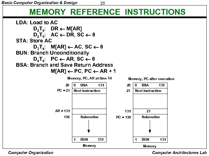 Basic Computer Organization & Design 25 MEMORY REFERENCE INSTRUCTIONS LDA: Load to AC D