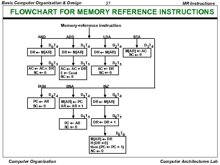 Basic Computer Organization & Design 27 MR Instructions FLOWCHART FOR MEMORY REFERENCE INSTRUCTIONS Memory-reference