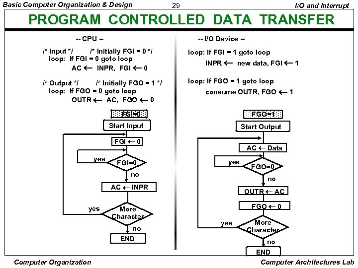 Basic Computer Organization & Design 29 I/O and Interrupt PROGRAM CONTROLLED DATA TRANSFER --