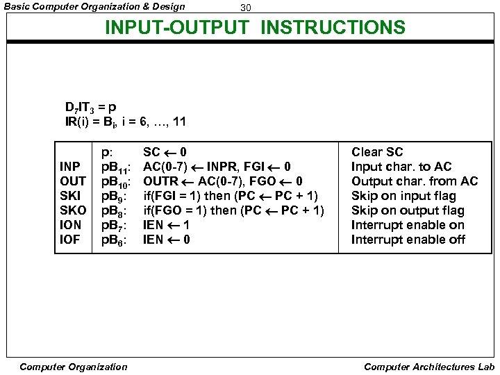 Basic Computer Organization & Design 30 INPUT-OUTPUT INSTRUCTIONS D 7 IT 3 = p