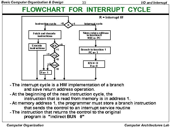 Basic Computer Organization & Design 33 I/O and Interrupt FLOWCHART FOR INTERRUPT CYCLE R