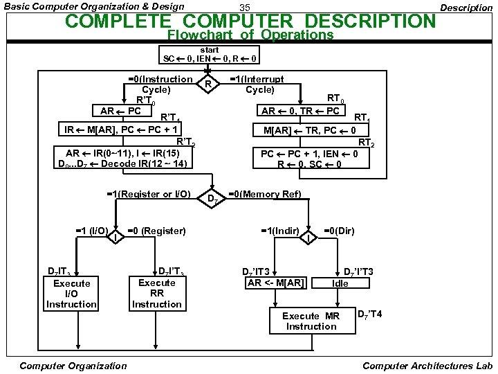 Basic Computer Organization & Design 35 COMPLETE COMPUTER DESCRIPTION Description Flowchart of Operations start