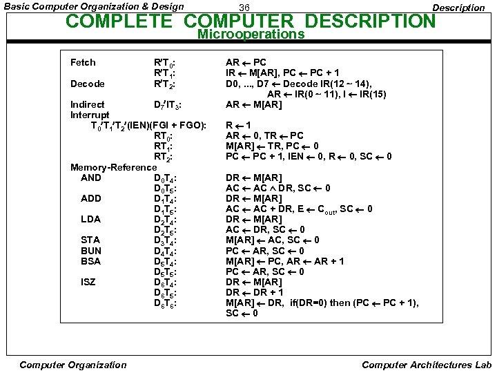 Basic Computer Organization & Design 36 Description COMPLETE COMPUTER DESCRIPTION Microoperations Fetch Decode R