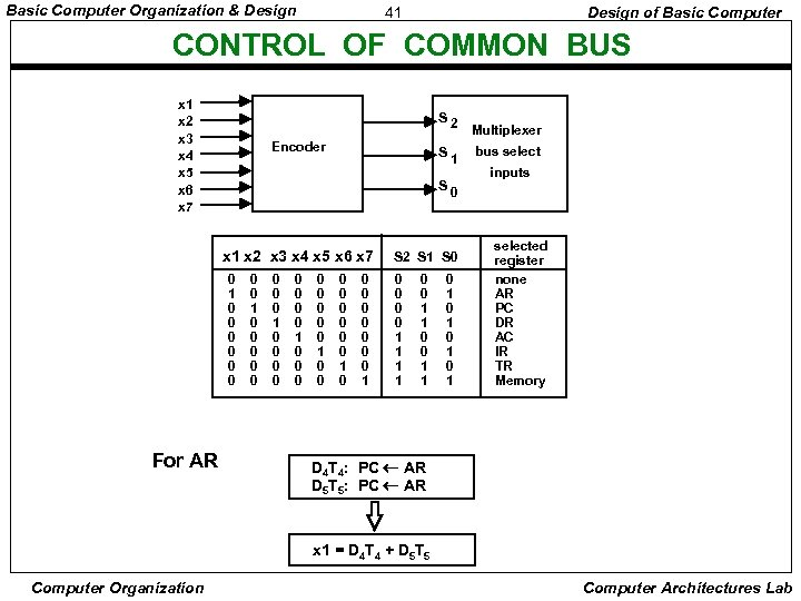 Basic Computer Organization & Design 41 Design of Basic Computer CONTROL OF COMMON BUS