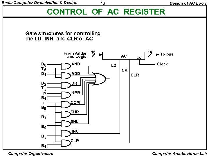 Basic Computer Organization & Design 43 Design of AC Logic CONTROL OF AC REGISTER